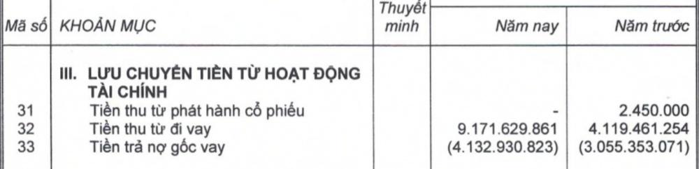 diem danh ngan hang thu no nghin ti tu hagl bau duc da ban du an khung tai myanmar va thuy dien