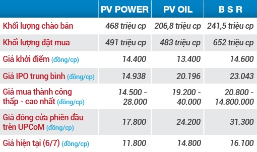 chay hang ipo hang hot pv power pv oil va loc hoa dau binh son gio ra sao