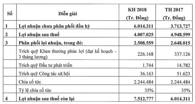 sabeco dat ke hoach de dat lai 4000 ty chu thai van giu tui cho bo cong thuong
