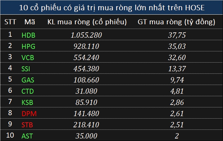 khoi ngoai tiep tuc ban rong 227 ty dong trong phien do lua