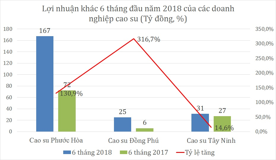 gia cao su chua thay day doanh nghiep khai thac vang trang am dam nua dau nam 2018