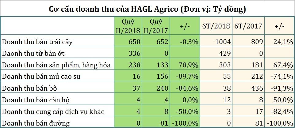 sau ket hon voi thaco hagl agrico tang them 1000 ha trong chuoi so voi ke hoach