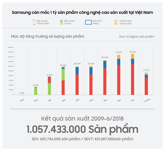 samsung vuot moc 1 ty san pham cong nghe cao made in vietnam