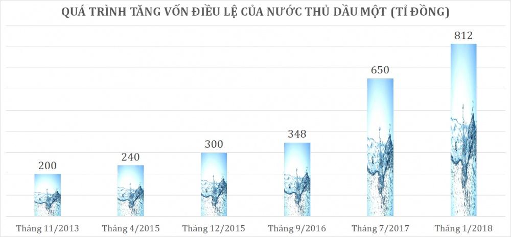 tuan 22 2610 nuoc thu dau mot niem yet hose hai doanh nghiep thanh lap truoc thoi ki doi moi chao san upcom