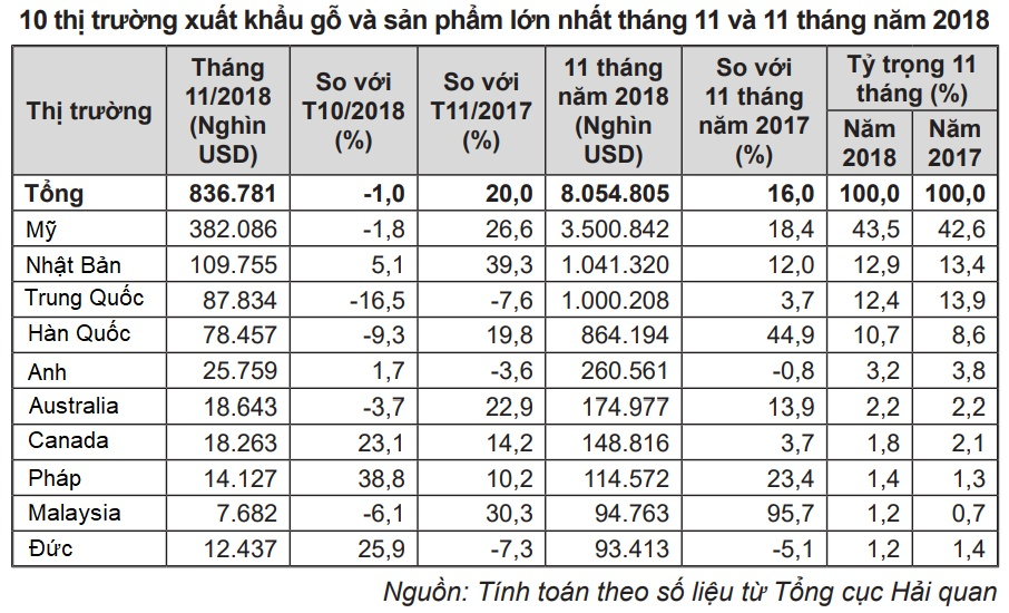 du bao xuat khau go san pham go viet nam khoi sac trong 2019 nho chien tranh thuong mai