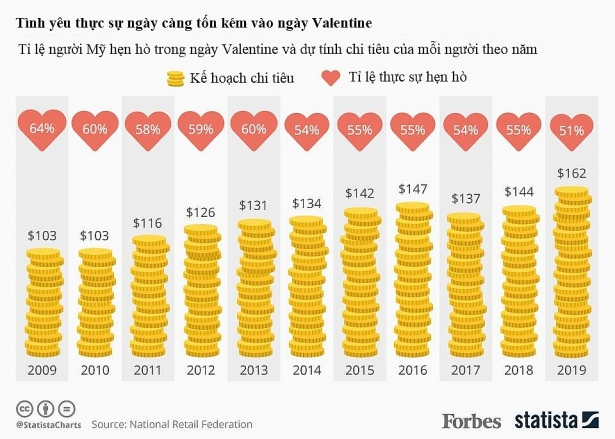 valentine 2019 nguoi my ngay cang chiu choi