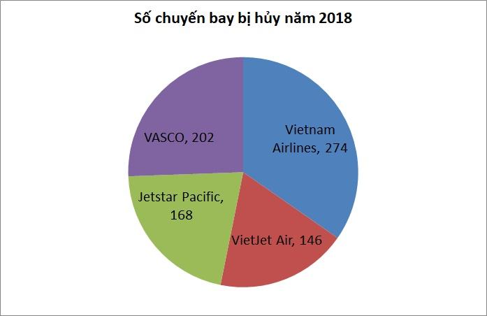 hang khong viet cham va huy hon 40000 chuyen bay nam 2018
