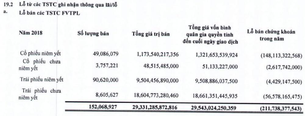 vndirect giam cho vay margin tang gui ngan hang thuc hien 55 muc tieu loi nhuan