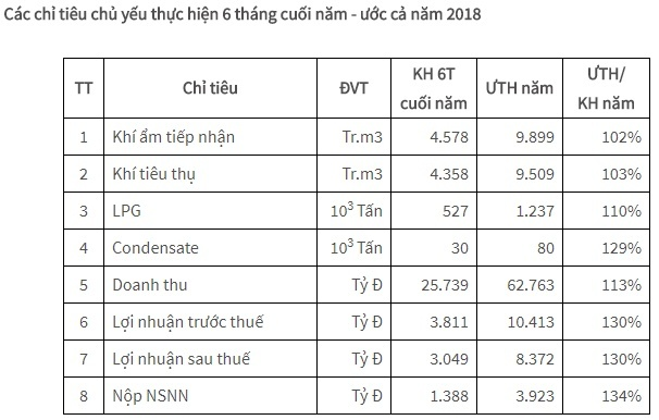 pv gas sap chi hon 3800 ty dong tra co tuc