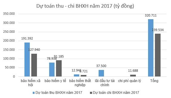 bao hiem xa hoi du toan thu 320 nghin ty dong nam 2017