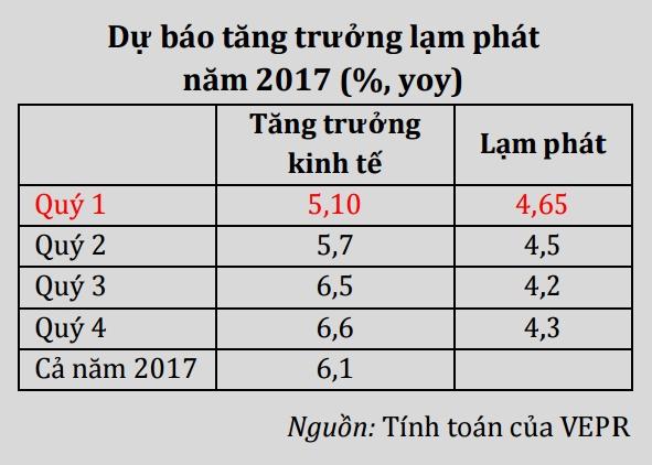 vepr du bao kinh te tang truong 61 nam 2017