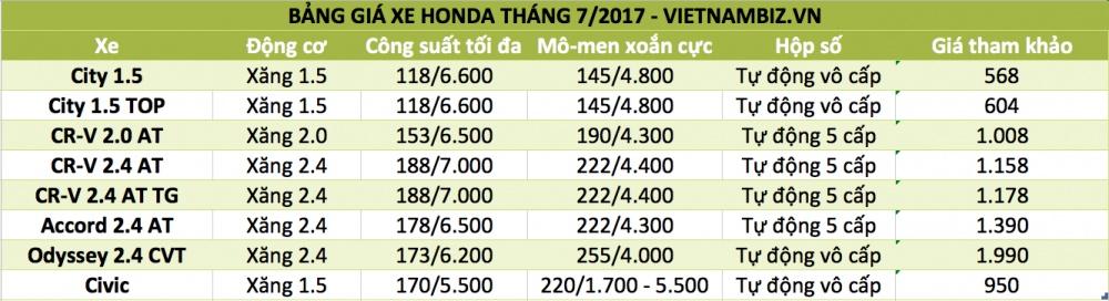 bang gia xe honda thang 72017 city ban nang cap ra mat