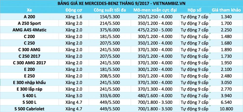 bang gia o to mercedes benz thang 92017 c class ban nang cap gop mat tang 60 trieu dong