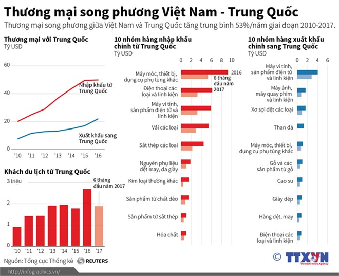 infographic thuong mai song phuong viet nam trung quoc
