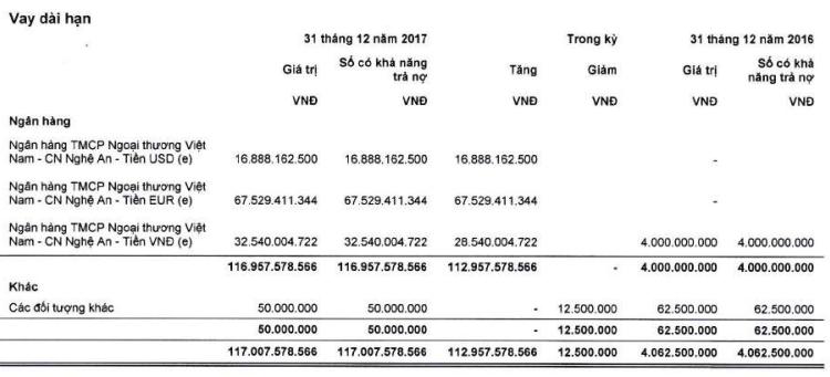 lai rong 2017 cua nafoods tang truong 25 eps dat 2020 dong