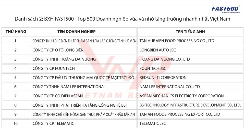 vietjet air lot top 5 doanh nghiep tang truong nhanh nhat 2018 fast500