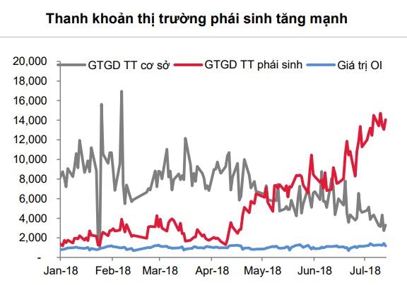 ssi research khong du co so de cho rang thi truong phai sinh da thu hut von tu thi truong chung khoan co so
