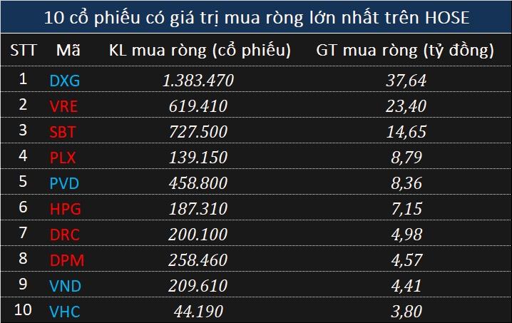 ngay 1110 khoi ngoai ban rong 284 ty dong tren hose trong phien ban thao cua vn index