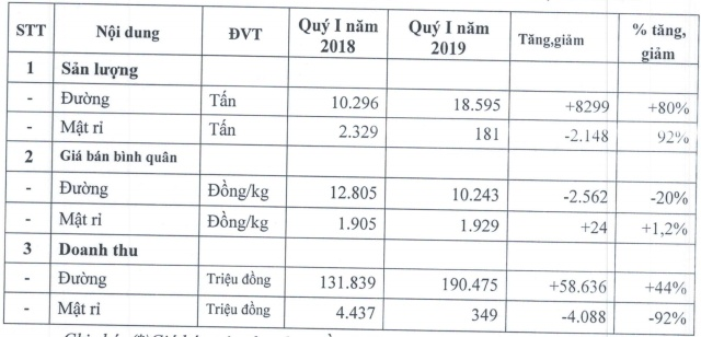 quy i nien do 2018 2019 mia duong son la vuot ke hoach lai rong ca nam du chi phi tang vot