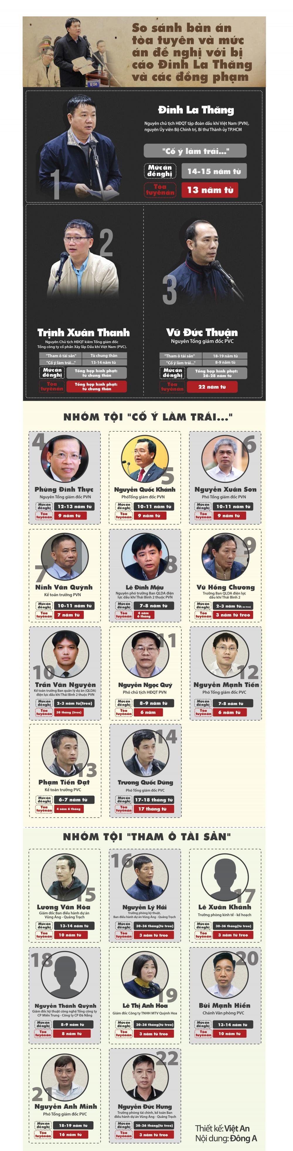 infographics so sanh ban an toa tuyen va muc an de nghi doi voi bi cao dinh la thang va cac dong pham