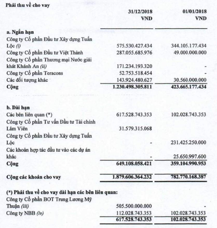 lai cii giam 87 luong thuong cho tgd le quoc binh va cong su boc hoi 12 ti dong