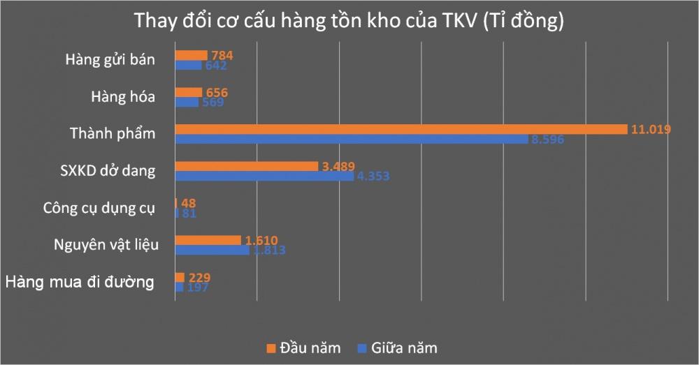day manh ban hang ton doanh thu vinacomin tang them 10830 ty dong sau 6 thang