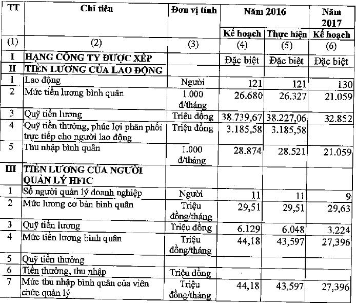tien luong lanh dao du kien giam 37 trong nam 2017 chuyen gi dang xay ra voi hfic