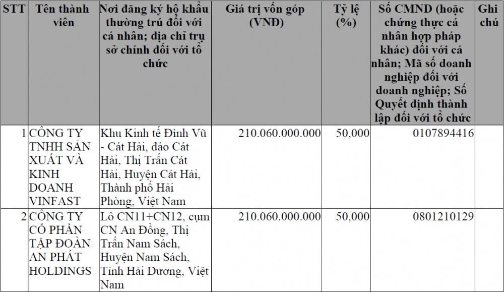 vua thau tom nhua ha noi an phat holdings bat tay vinfast lap cong ty san xuat nhua o to von 420 ti dong