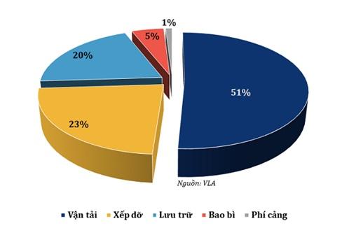 xu the chu dao logistics viet nam bung no logistics trong thuong mai dien tu tang cuong ma nganh
