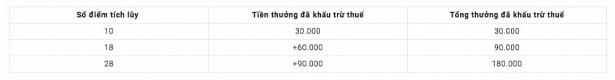 go viet thu chiet khau 20 dong thoi tung chinh sach thuong khat khe hon