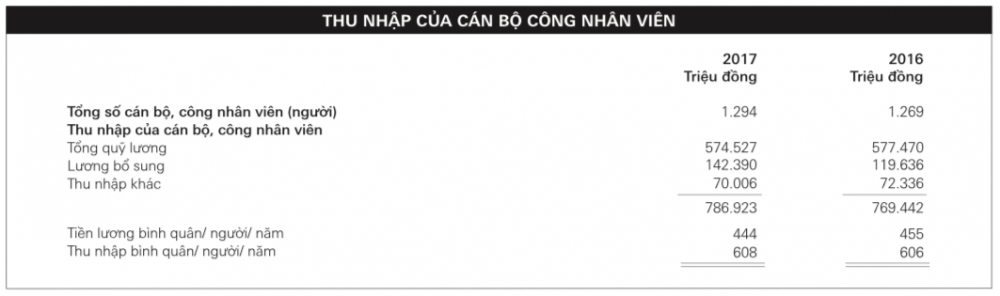 hsbc viet nam lai gan 1800 ty dong thu nhap nhan vien tren 50 trieu dongthang