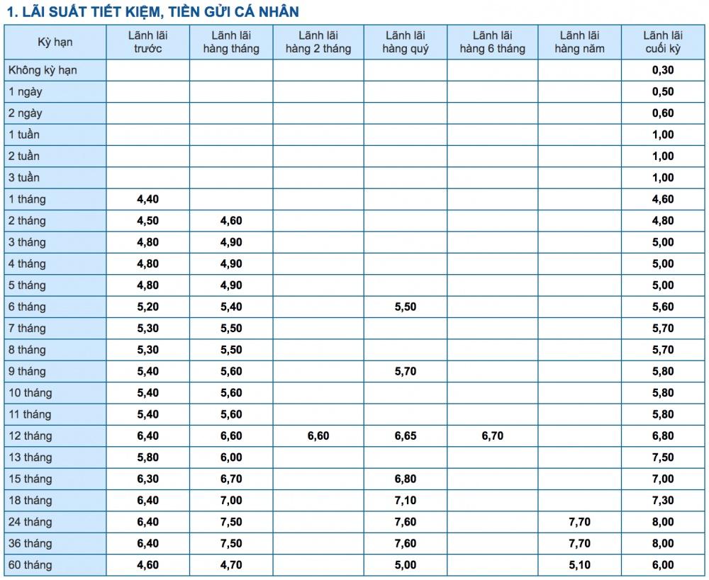 lai suat ngan hang eximbank moi nhat thang 72018