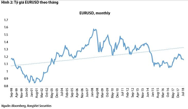 dong euro dang manh dan len so voi usd