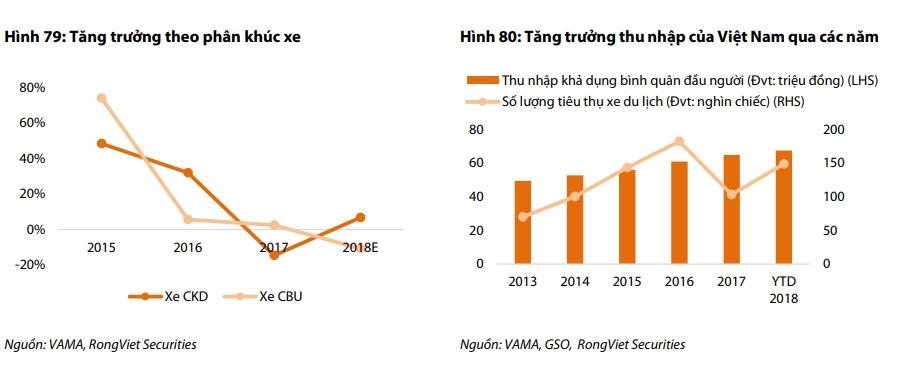 doanh nghiep ban le o to da tang truong se tro lai trong 2019