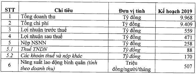 dam phu my dat ke hoach lai sau thue 2019 giam 24 so voi ke hoach 2018