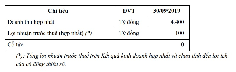 thuy san hung vuong dieu chinh ke hoach kinh doanh 2019 voi lai truoc thue 100 ti dong