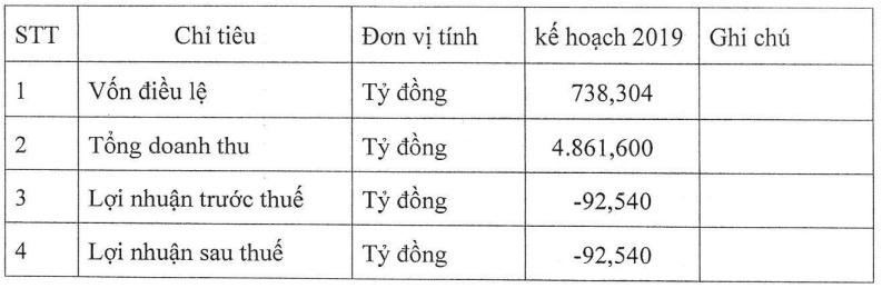 lo luy ke 326 ti dong thep viet y tiep tuc dat ke hoach lo tiep 93 ti dong trong nam 2019