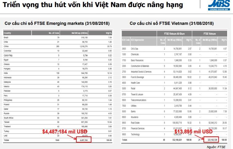thi truong chung khoan viet nam co the hut them 555 trieu usd khi duoc nang hang len thi truong moi noi