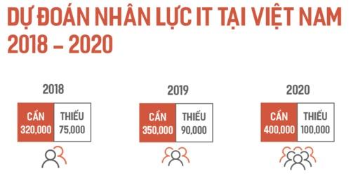 luong ky su ai cham moc 500 trieu dong mot nam